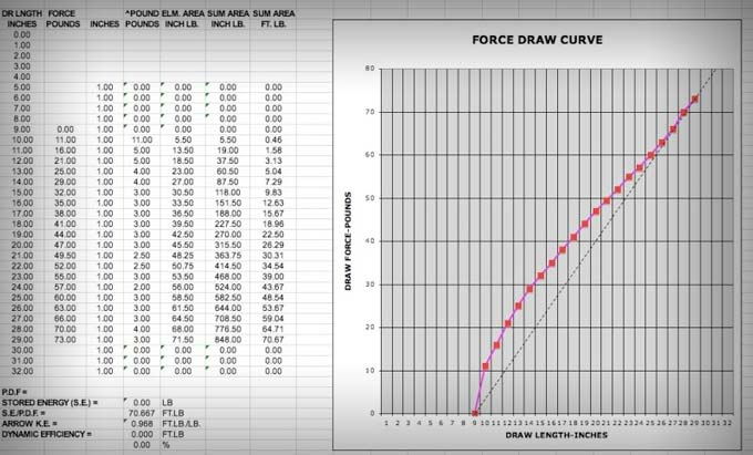 How To Read A Force Draw Curve