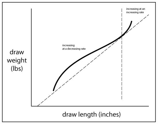 Traditional bow force draw curve